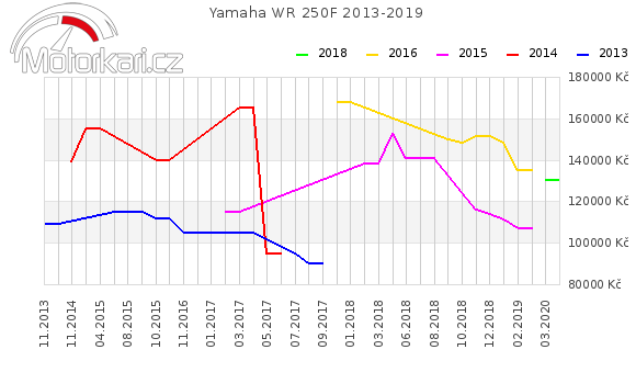 Yamaha WR 250F 2013-2019