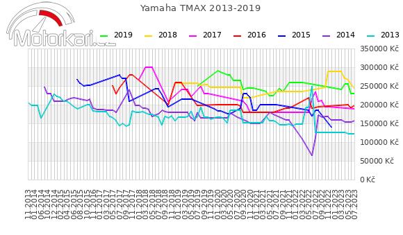 Yamaha T-max 2013-2019