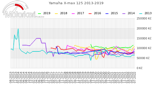 Yamaha X-max 125 2013-2019