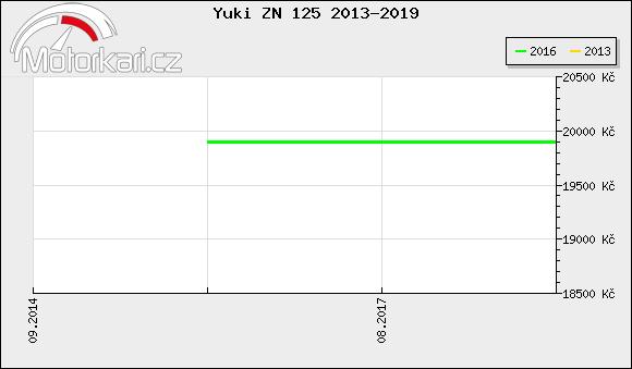 Yuki ZN 125 2013-2019