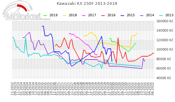 Kawasaki KX 250F 2013-2019