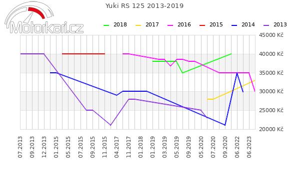 Yuki RS 125 2013-2019