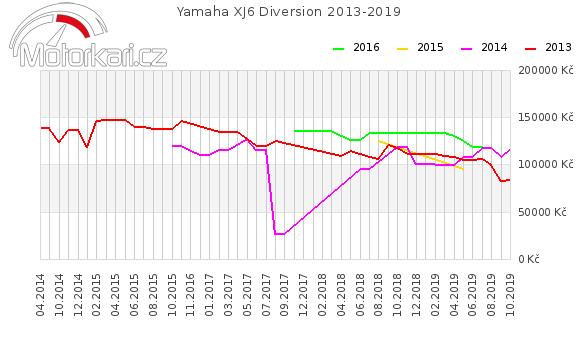 Yamaha XJ6 Diversion 2013-2019