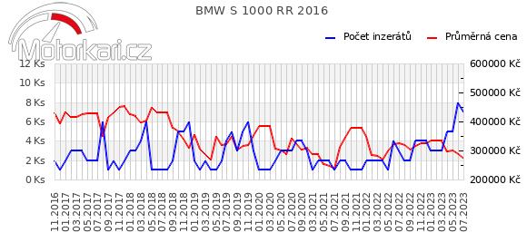 BMW S 1000 RR 2016