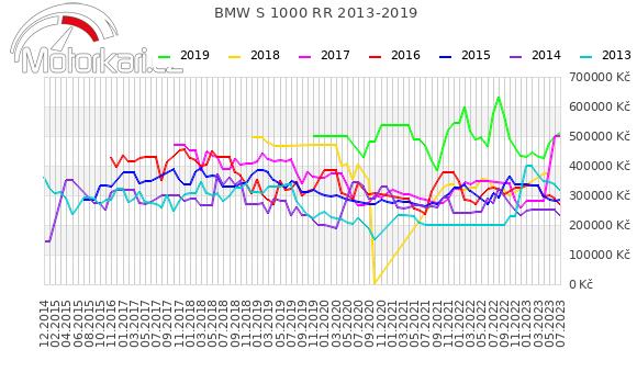 BMW S 1000 RR 2013-2019