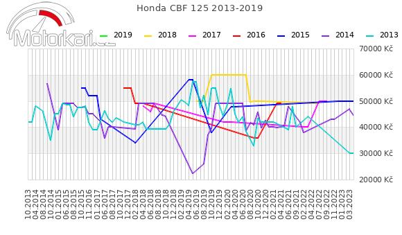 Honda CBF 125 2013-2019