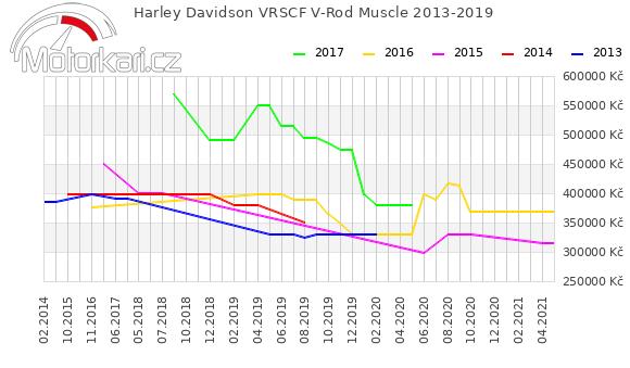 Harley Davidson VRSCF V-Rod Muscle 2013-2019