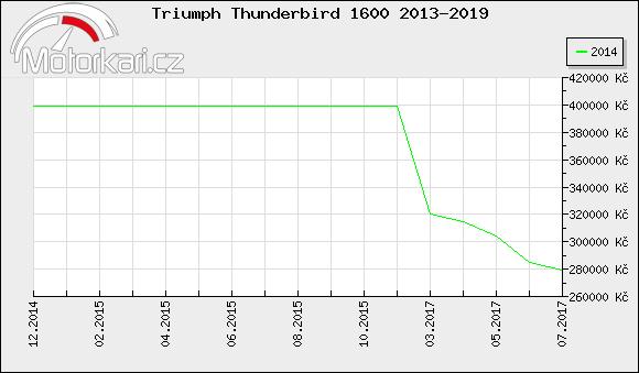 Triumph Thunderbird 1600 2013-2019