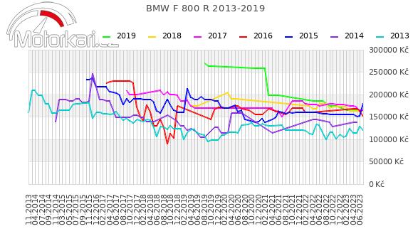 BMW F 800 R 2013-2019