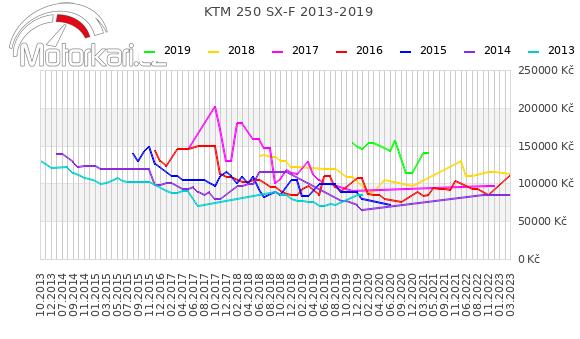 KTM 250 SX-F 2013-2019