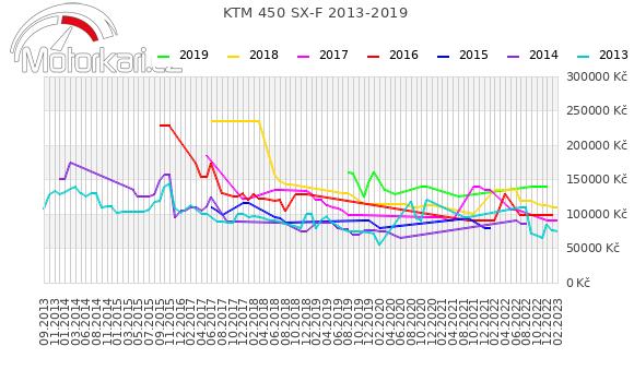 KTM 450 SX-F 2013-2019