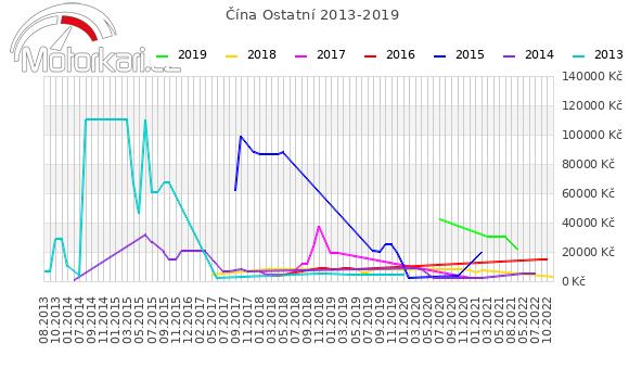 Èína Ostatní 2013-2019