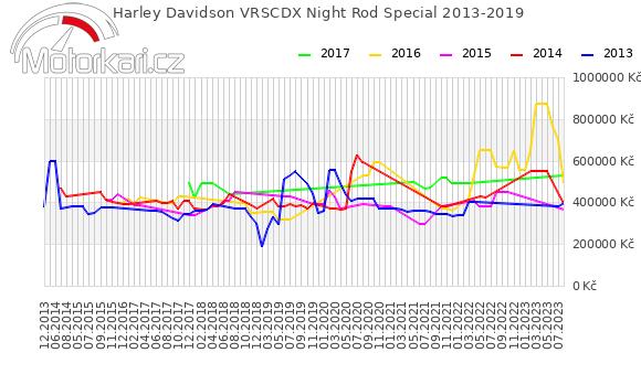 Harley Davidson VRSCDX Night Rod Special 2013-2019