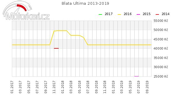 Blata Ultima 2013-2019
