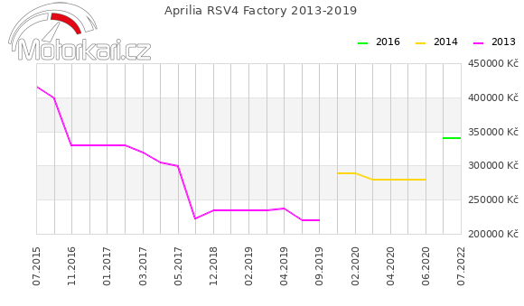 Aprilia RSV4 Factory 2013-2019
