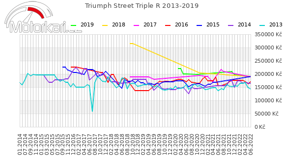 Triumph Street Triple R 2013-2019