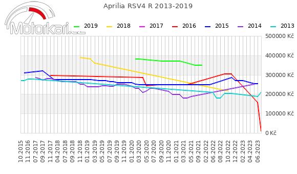 Aprilia RSV4 R 2013-2019