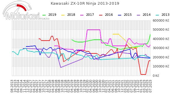 Kawasaki ZX-10R Ninja 2013-2019