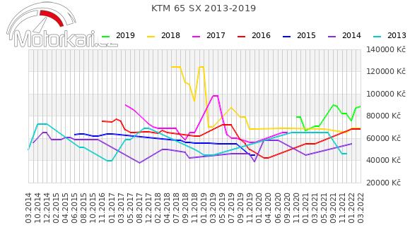 KTM 65 SX 2013-2019