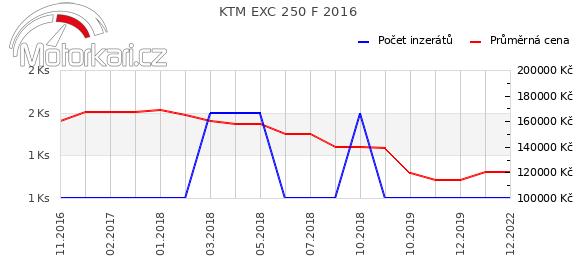 KTM EXC 250 F 2016