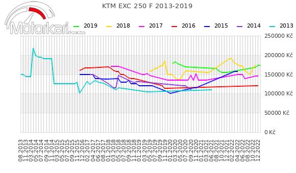 KTM EXC 250 F 2013-2019