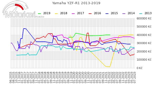 Yamaha YZF-R1 2013-2019