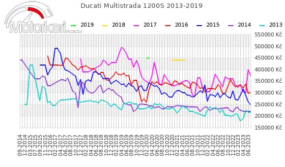 Ducati Multistrada 1200S 2013-2019
