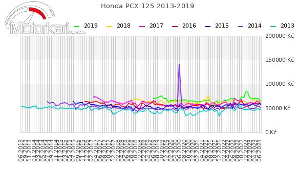 Honda PCX 125 2013-2019