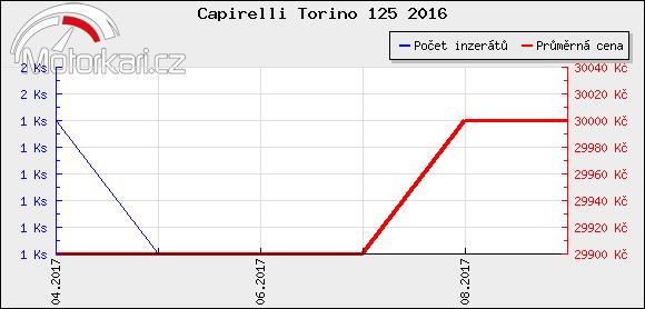 Capirelli Torino 125 2016
