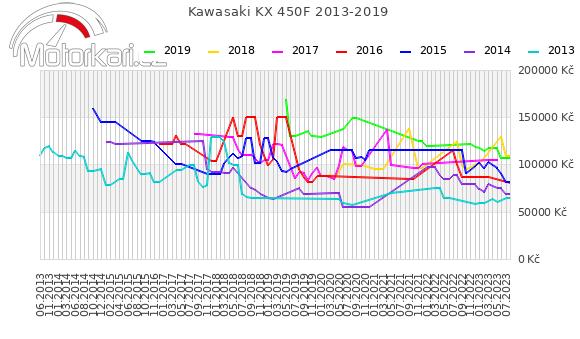 Kawasaki KX 450F 2013-2019