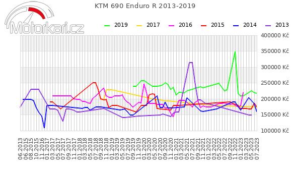 KTM 690 Enduro R 2013-2019