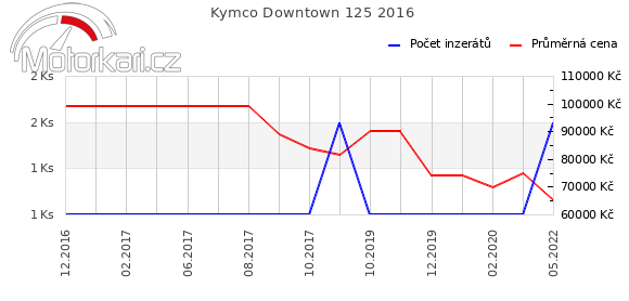 Kymco Downtown 125 2016