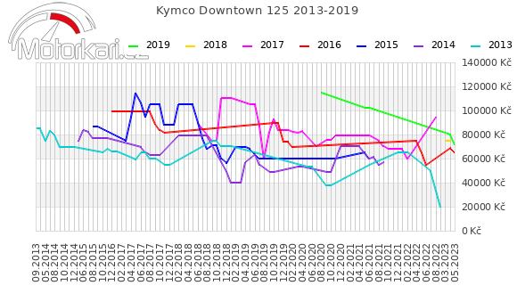 Kymco Downtown 125 2013-2019