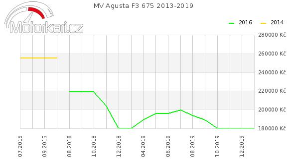 MV Agusta F3 675 2013-2019