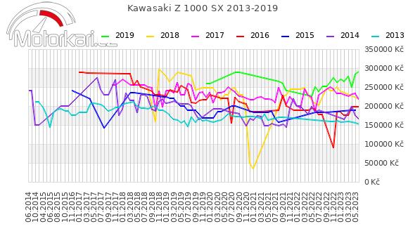 Kawasaki Z 1000 SX 2013-2019