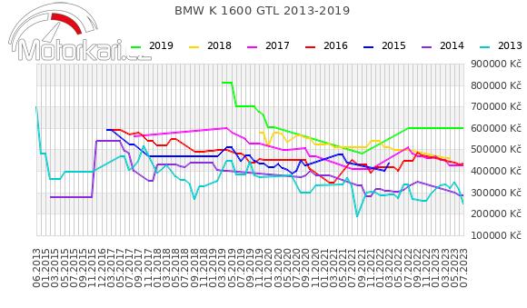 BMW K 1600 GTL 2013-2019