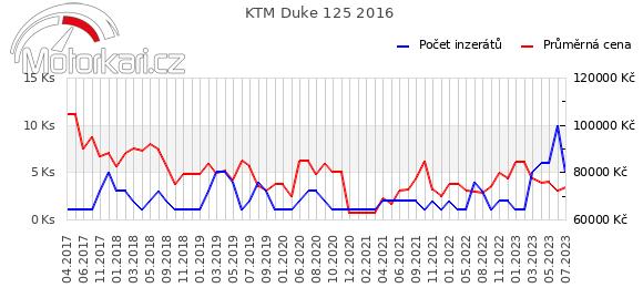 KTM Duke 125 2016