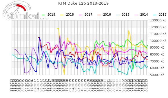 KTM Duke 125 2013-2019