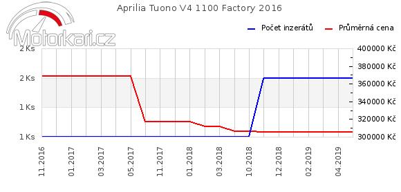 Aprilia Tuono V4R 2016
