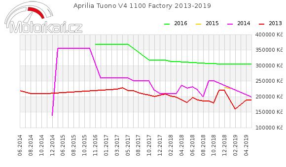 Aprilia Tuono V4R 2013-2019