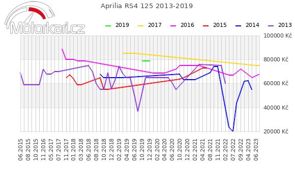 Aprilia RS4 125 2013-2019