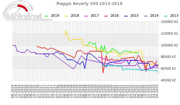 Piaggio Beverly 300 2013-2019