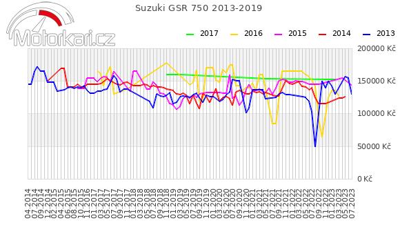 Suzuki GSR 750 2013-2019