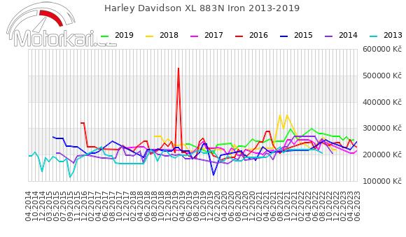 Harley Davidson XL 883N Iron 2013-2019