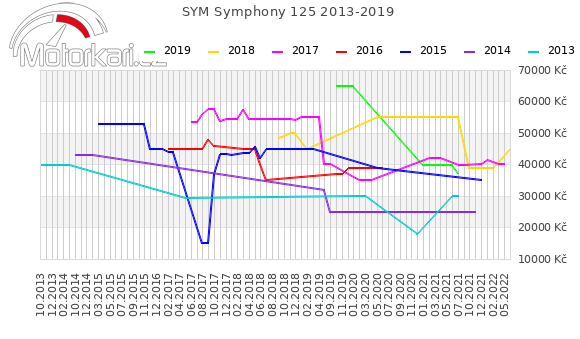 SYM Symphony 125 2013-2019