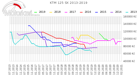 KTM 125 SX 2013-2019