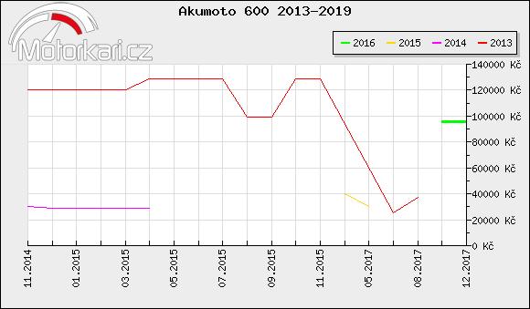 Akumoto 600 2013-2019