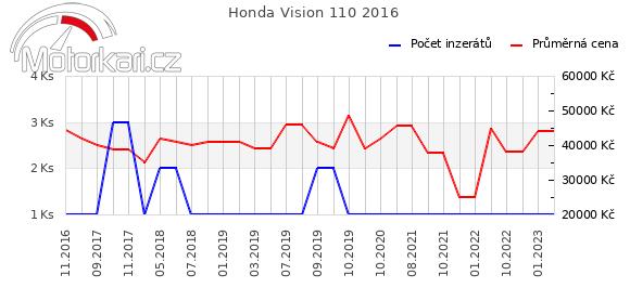 Honda Vision 110 2016