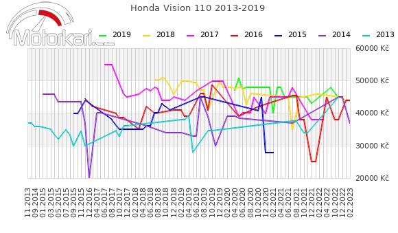 Honda Vision 110 2013-2019