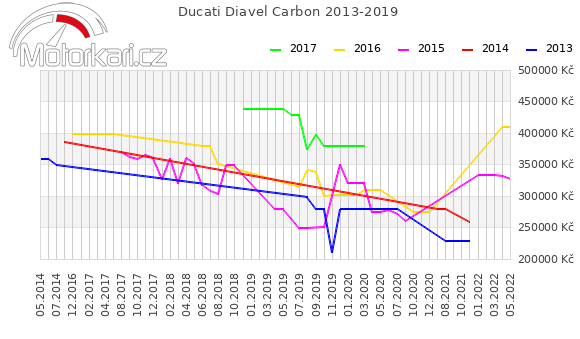 Ducati Diavel Carbon 2013-2019